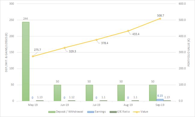 €45K Project Fund Chart september 2019 one million journey