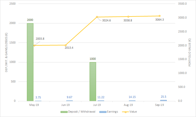 EstateGuru September 2019 One million journey