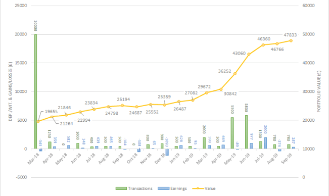 Stocks & Shares ISA September 2019 one million journey
