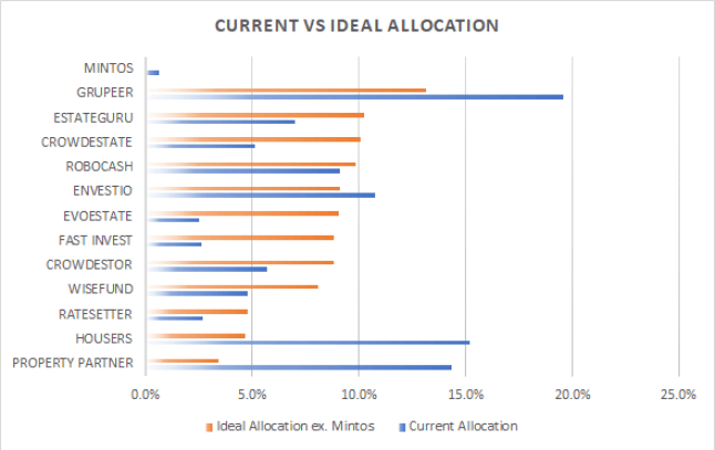Current vs ideal P2P allocation