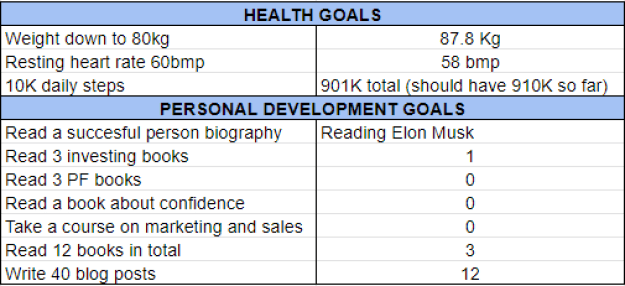 Goals march 2020 one million journey