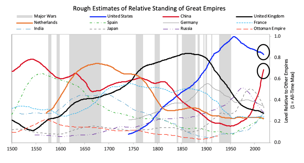 Ray Dalio rough estimates of relative standing of great empires