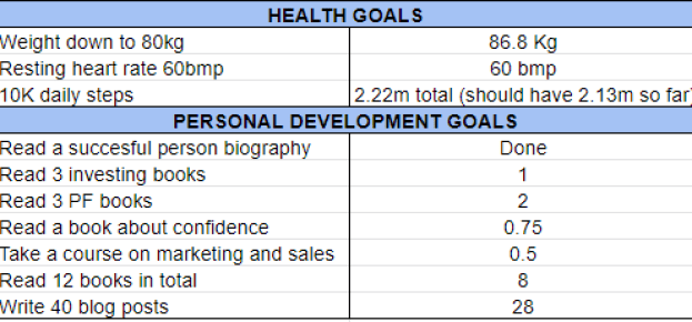 Goals July 2020 one million journey
