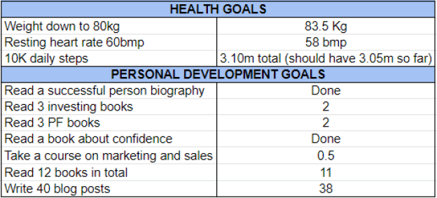 Goals October 2020 one million journey