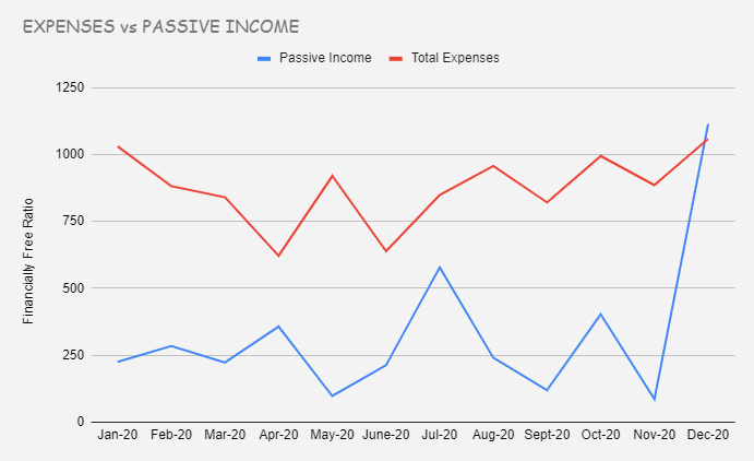 Passive income expenses comparison