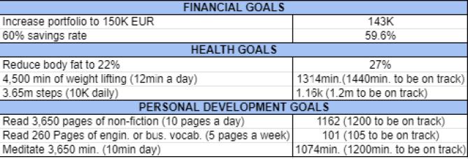 Goals and habits April 2021