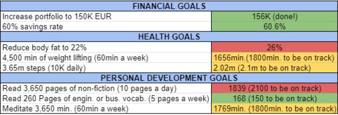 Goals and habits july 2021