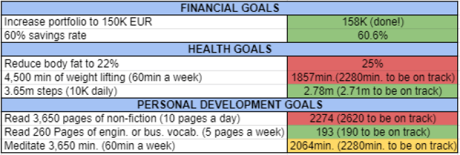 Goals and habits september 2021
