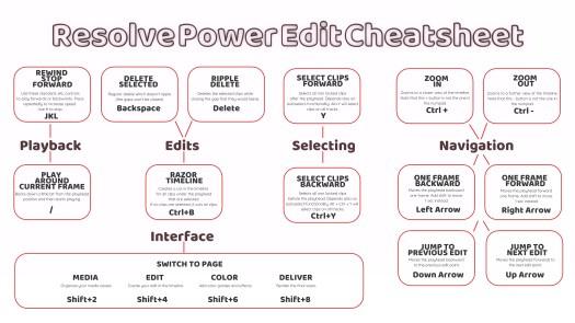 Printer friendly version of the Cheatsheet