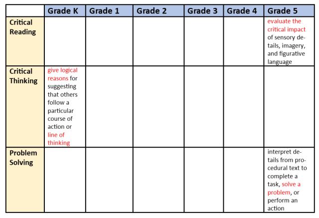 Missouri English Language Arts Standards (K-5)