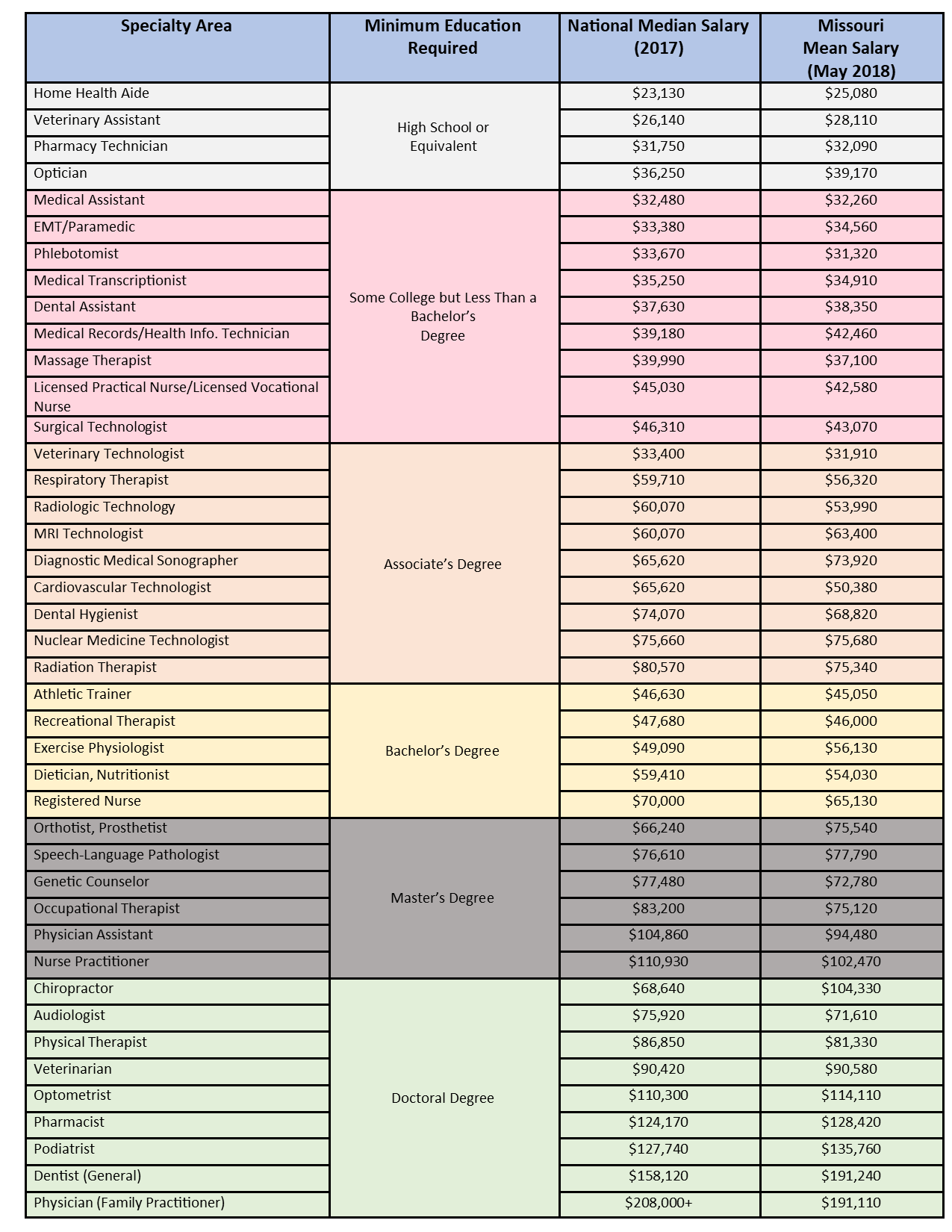 Salaries Chart.png