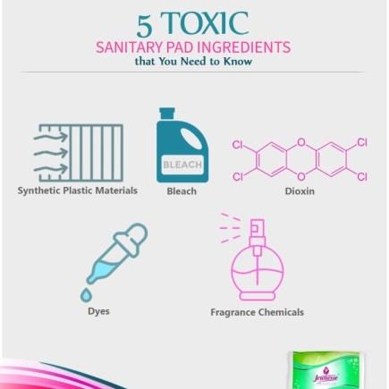 Jeunesse Anion 5 Toxic Sanitary Pad Ingredients