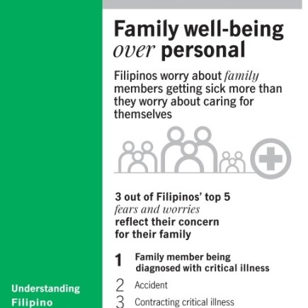 Manulife Philippines Health Study
