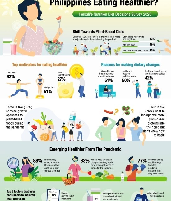 Herbalife Nutrition 2020 Plant-based Diet Infographics