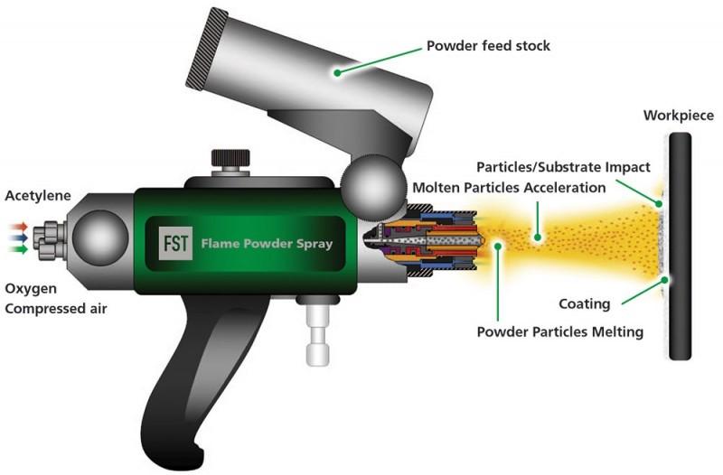 Thermal Spray Technology