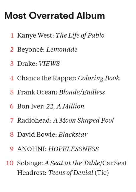 10 Most Overrated Music Albums of 2016