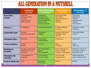 Which Generation Do You Belong To?