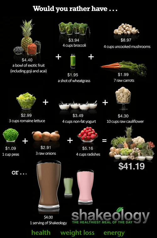 Shakeology nutritional value