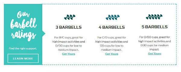 Title Nine uses a barbell rating system to categorize their bra support
