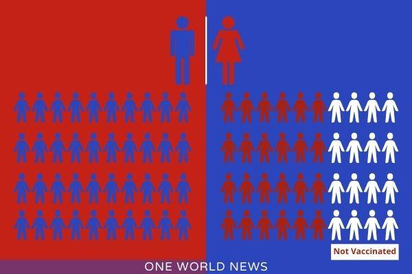 Gender Gap in Vaccination