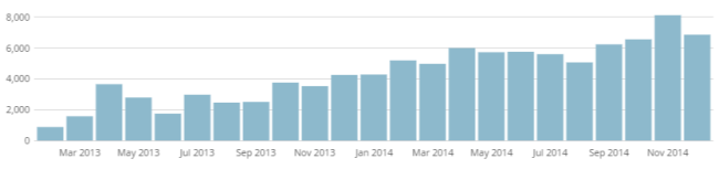 Blog hits over time - 2014
