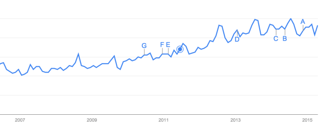 graph shopwing google searches increasing since 2007