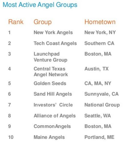 Most Active Angel Groups 2012