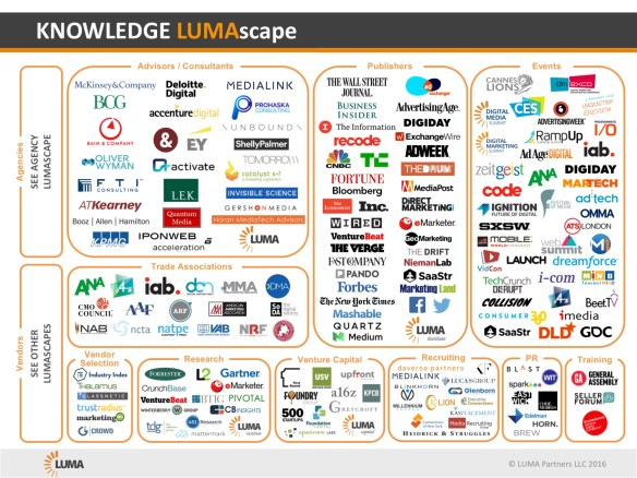 2016-4-15-Knowledge-LUMAscape_v3