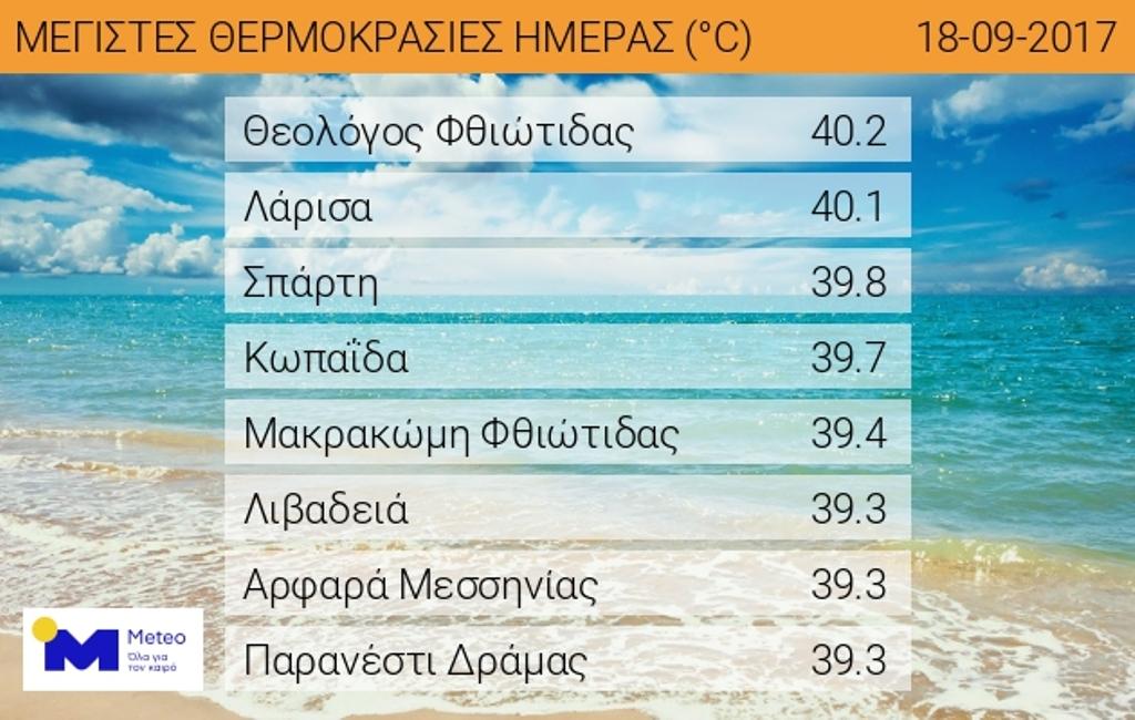 Ξεπέρασε τους 40 βαθμούς ο υδράργυρος τη Δευτέρα στη Λάρισα – Η πρόβλεψη για την Τρίτη