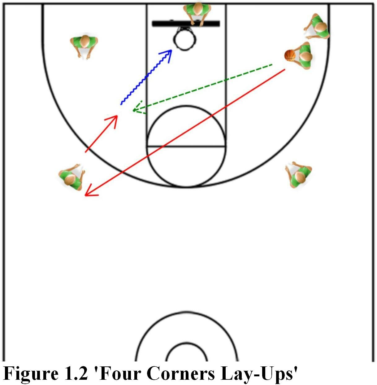 Four Corner Lay Ups Drill