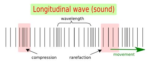 Image result for longitudinal wave