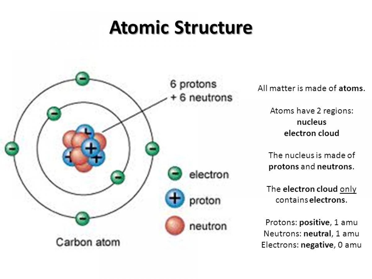 Picture Of Atomic Structure