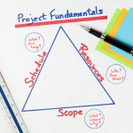 Alison Modern Project Management Course