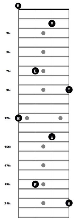 E as an example