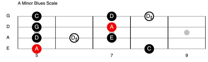 A Minor Blues Scale - Bass Guitar