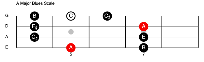 A Major Blues Scale - Bass Guitar