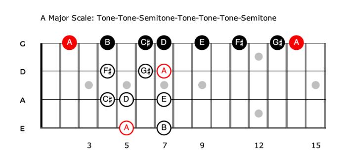 The Major Scale - formula for bass guitar