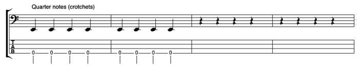 Bass Guitar Rhythms - Quarter Notes:Crotchets