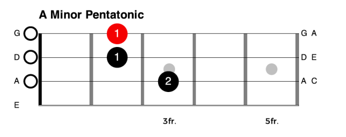 One Octave A Minor Pentatonic Scale for Bass Guitar