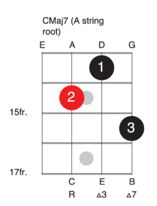 C Major 7 A string root bass guitar chord voicing