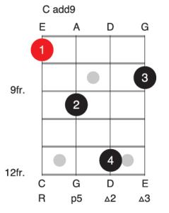C add9 bass guitar chord voicing