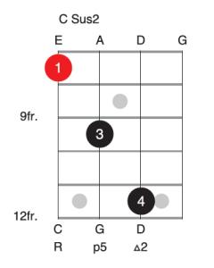 C sus2 bass guitar chord voicing
