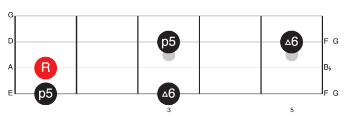 Root 5 6 pattern for Motown basslines