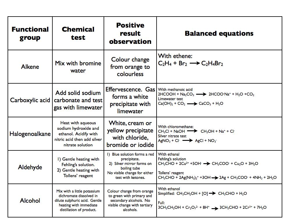 Chemical Tests A Level Copy 001