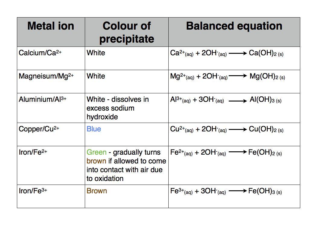 Metal Hydroxide Tests Copy 001