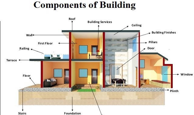 Floor Structure Components : Super structure building construction engineering feed