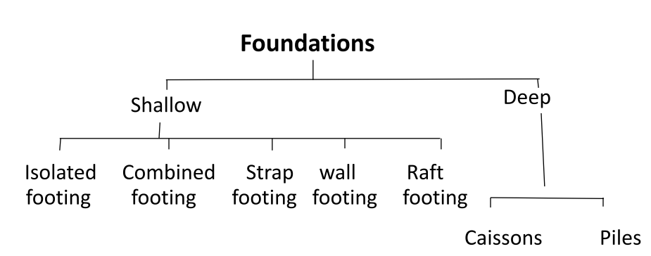 When And Where To Use Pile Foundation