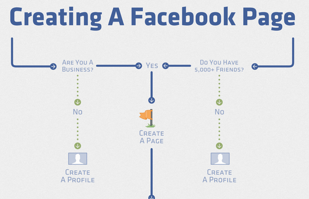 Easy Steps To Creating A Facebook Page 1