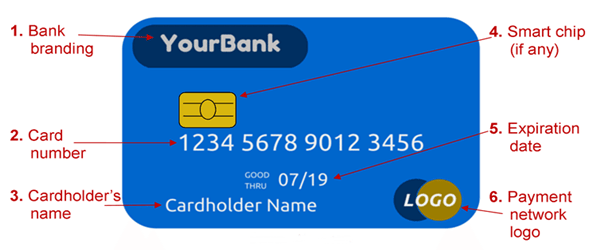 Parts Of A Debit Card And Their Functions