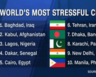 List Of Top 10 World Most Stressful Cities – Lagos Ranks 3rd